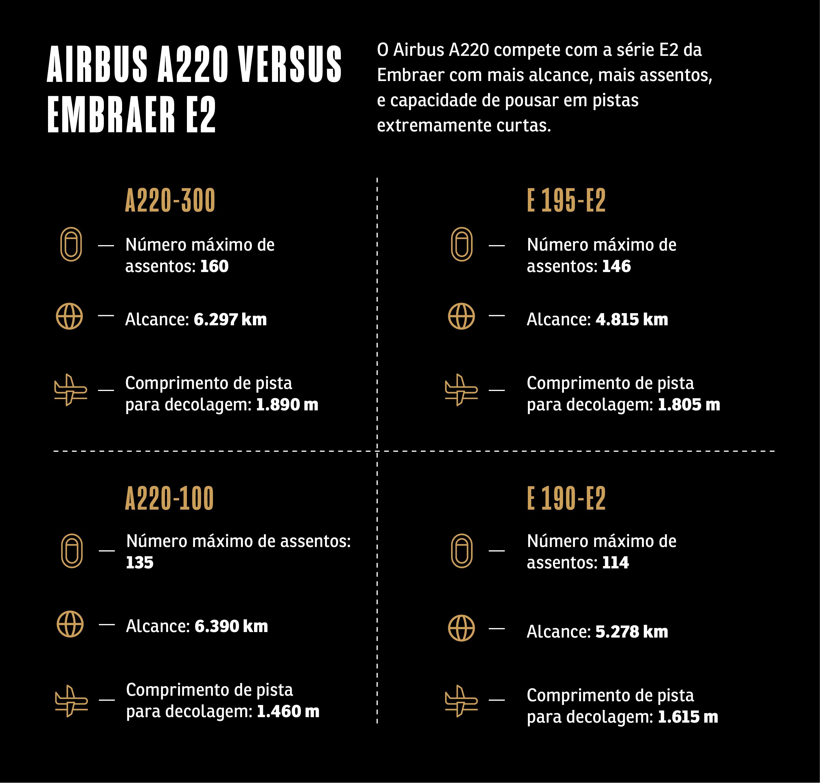 Gráfico comparativo entre a série E2 e o A220