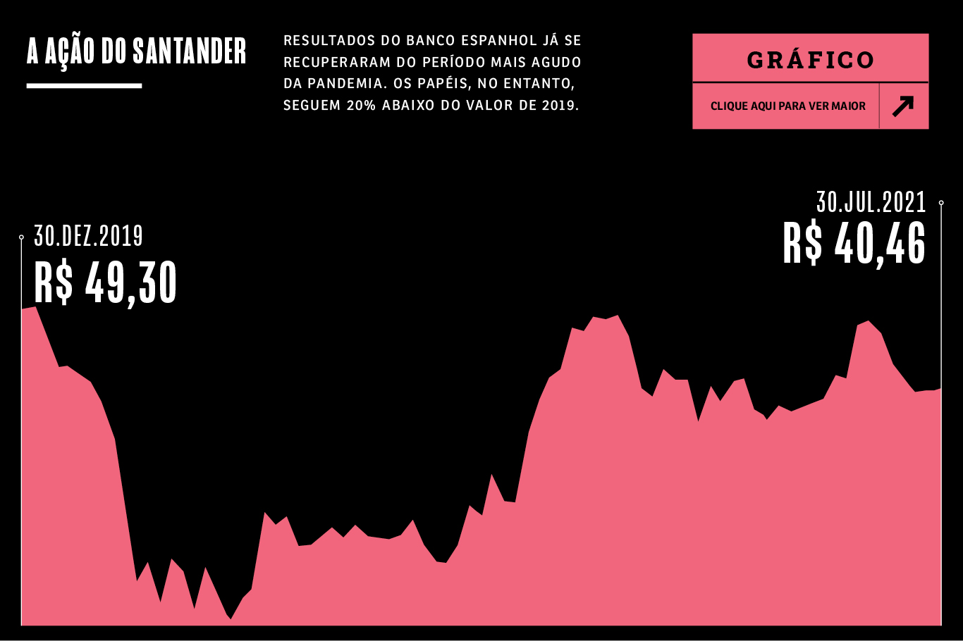 Gráfico de ações do Santander. Elas valiam R$ 40,46 ao fim de julho.