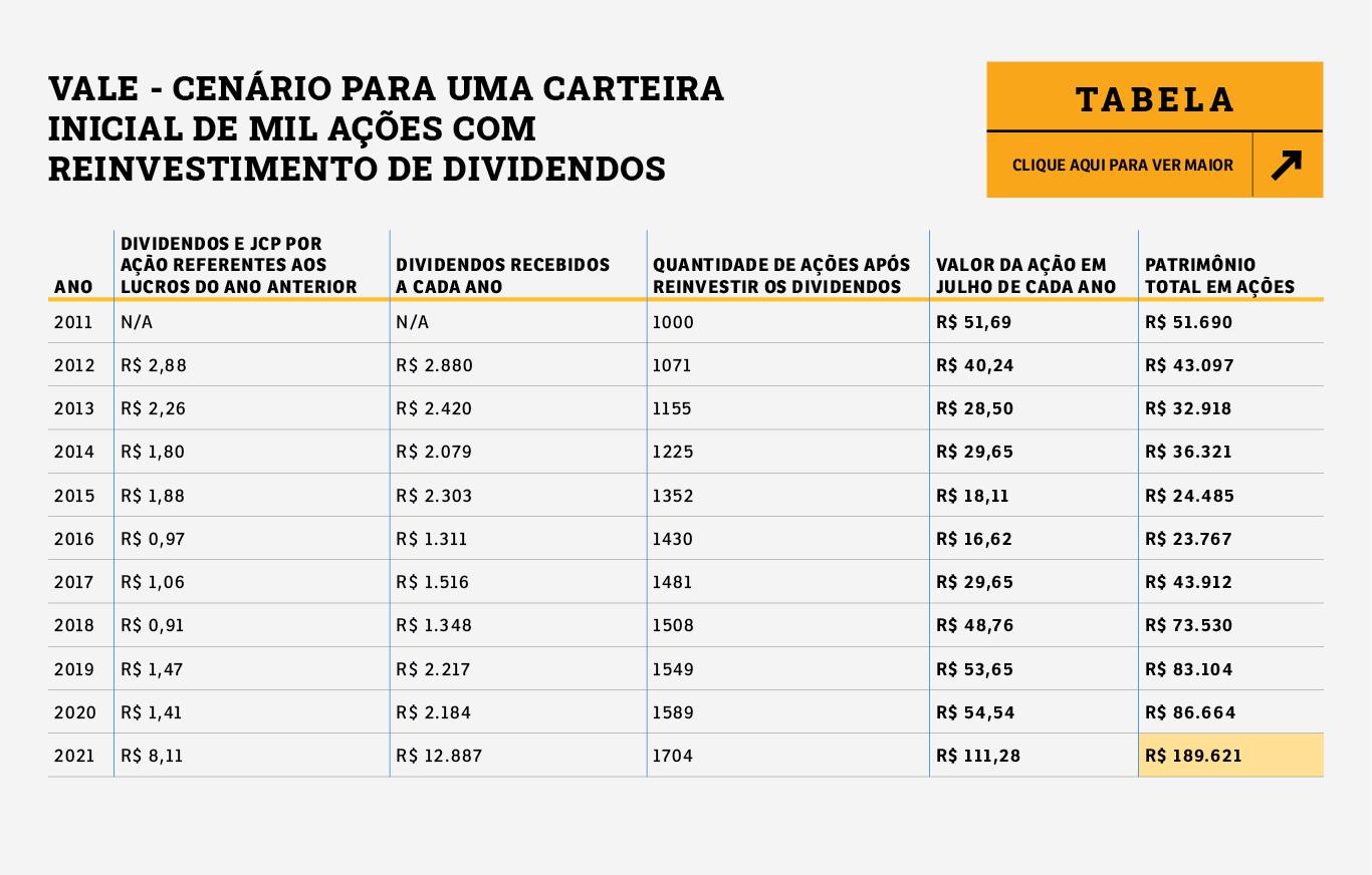 Tabela de ganhos com dividendos