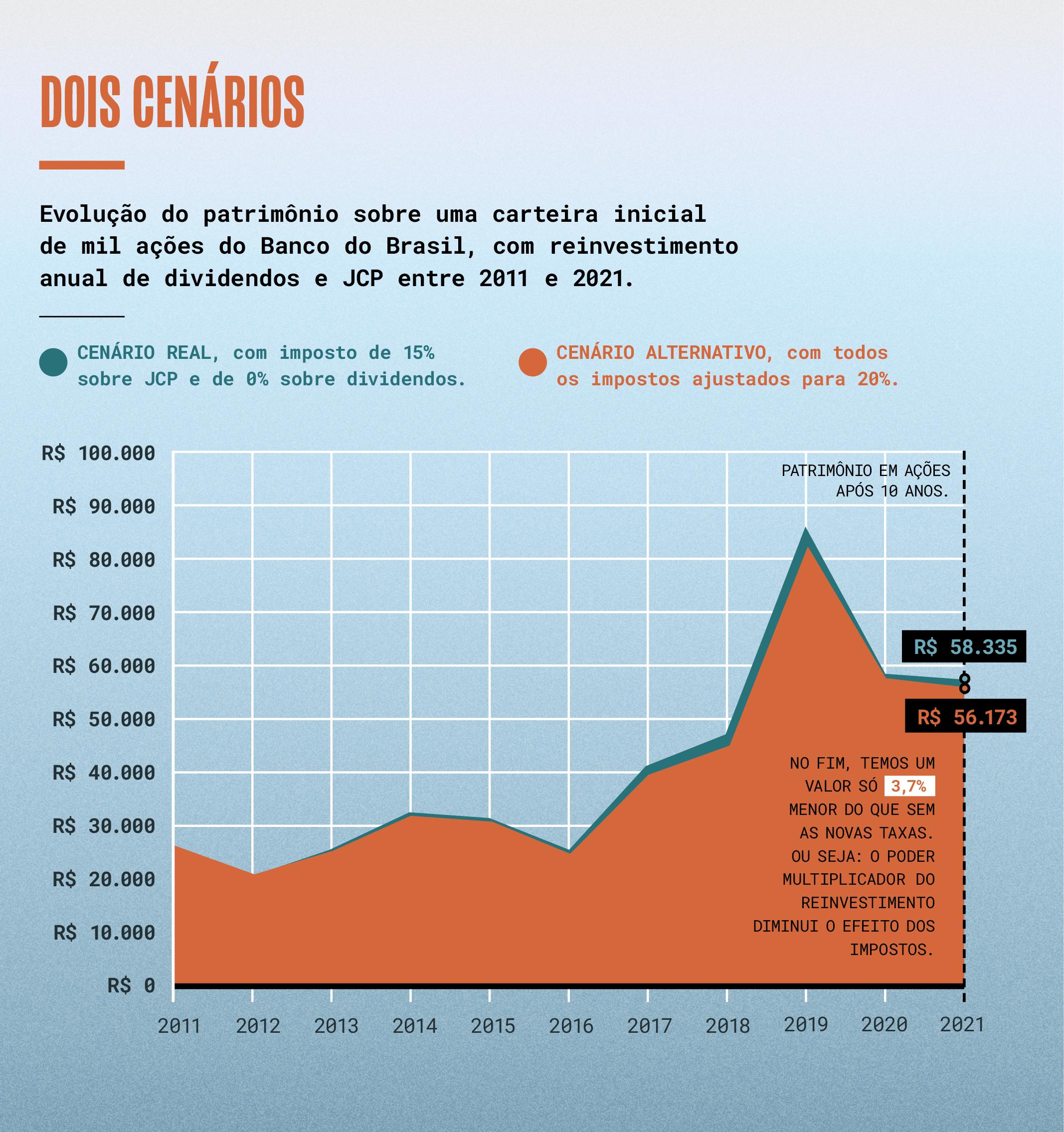 Gráfico mostrando que a perda pode ser inferior a 4%, mesmo com um imposto de 20%
